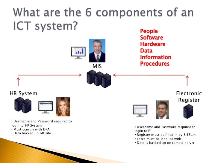 2.1 ict systems and components