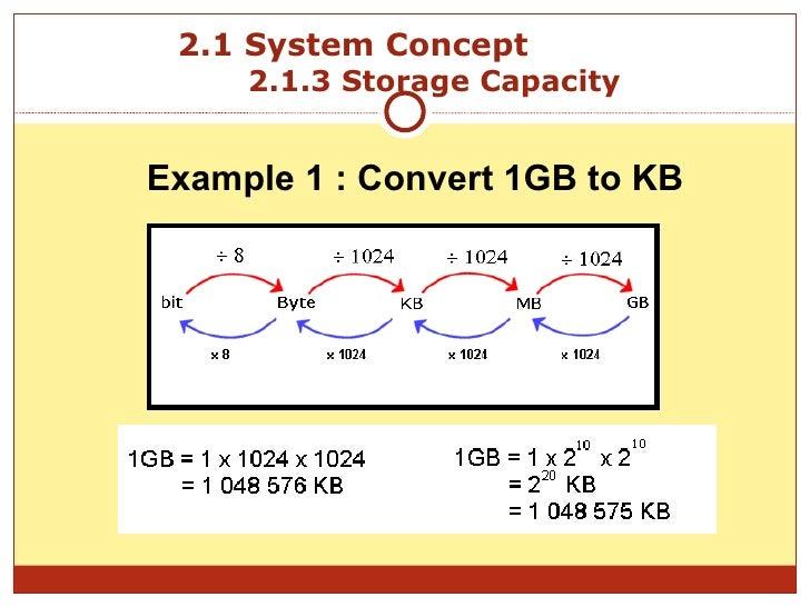 Data Storage Conversion Calculator - bit byte kb mb gb tb pb