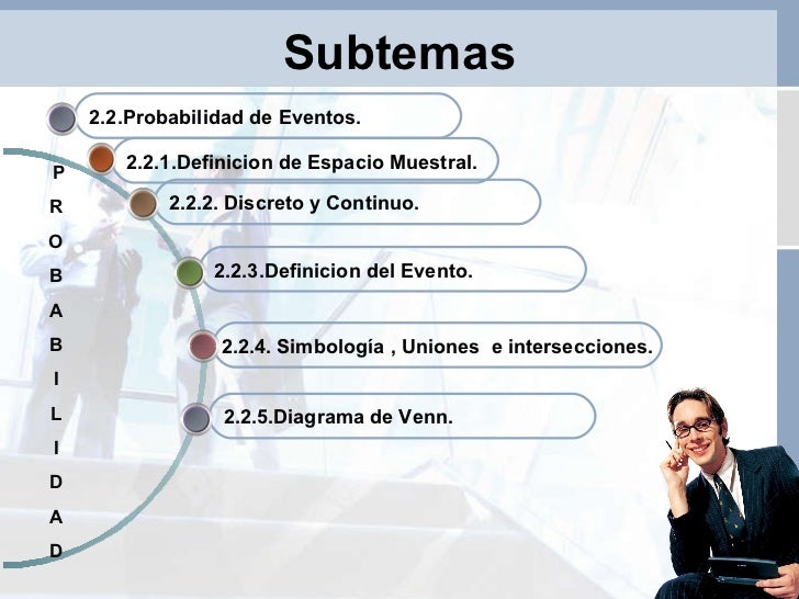 Subtemas 2.2.5.Diagrama de Venn. 2.2.4 . Simbología , Uniones  e intersecciones. 2.2.3.Definicion del Evento.  2.2.2. Disc...