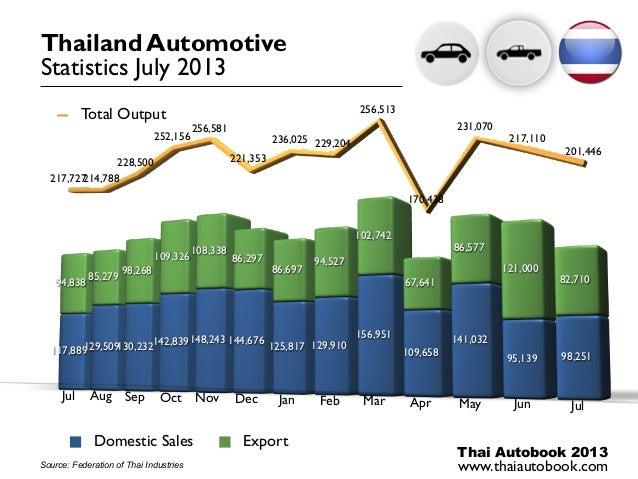 Thai Autobook 2013 www.thaiautobook.com 117,889129,509130,232142,839148,243 144,676 125,817 129,910 156,951 109,658 141,03...