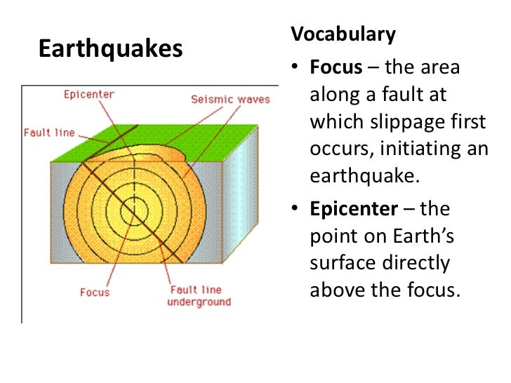 VocabularyEarthquakes              • Focus – the area                along a fault at                which slippage first ...