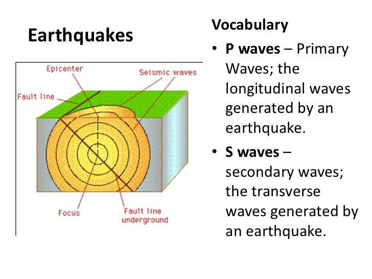 2.2b earthquakes and volcanoes 2005 pontiac wave radio wiring diagram seismograph transverse wave diagram #12