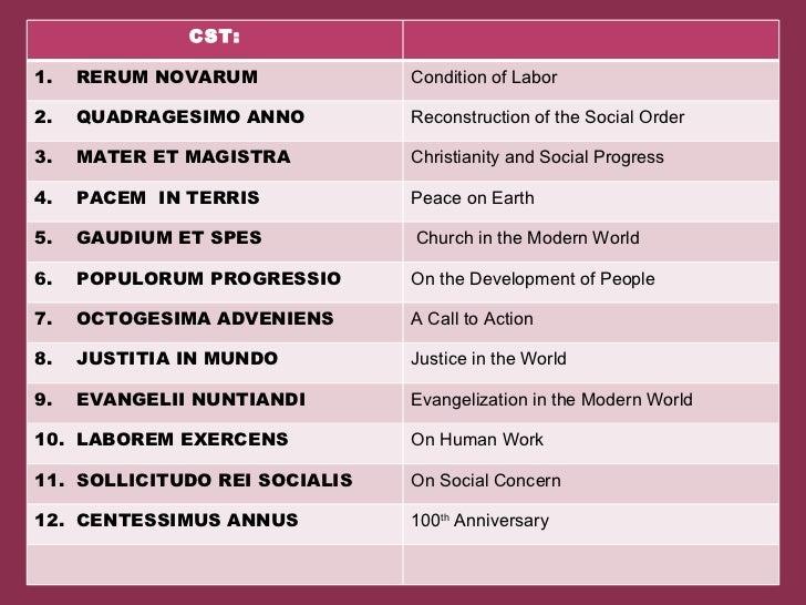 Catholic Social Teachings
