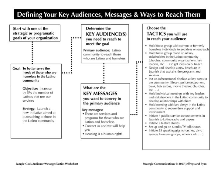 2.2 Karen Jeffreys: Defining Your Key Audiences, Messages, and Ways to Reach Them