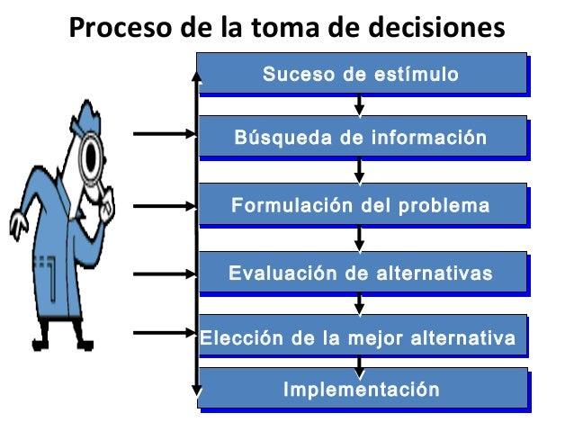 Proceso de la toma de decisionesSuceso de estímuloSuceso de estímuloImplementaciónImplementaciónFormulación del problemaFo...