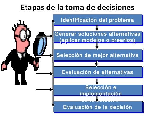 Etapas de la toma de decisionesIdentificación del problemaIdentificación del problemaEvaluación de la decisiónEvaluación d...