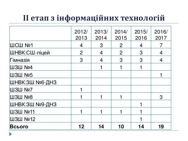 ІІ етап з інформаційних технологій 2012/ 2013 2013/ 2014 2014/ 2015 2015/ 2016 2016/ 2017 ШСШ №1 4 3 2 4 7 ШНВК:СШ-ліцей 2...