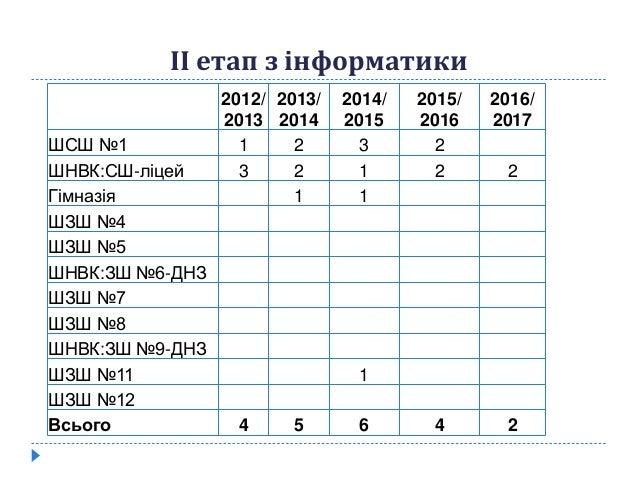 2012/ 2013 2013/ 2014 2014/ 2015 2015/ 2016 2016/ 2017 ШСШ №1 1 2 3 2 ШНВК:СШ-ліцей 3 2 1 2 2 Гімназія 1 1 ШЗШ №4 ШЗШ №5 Ш...
