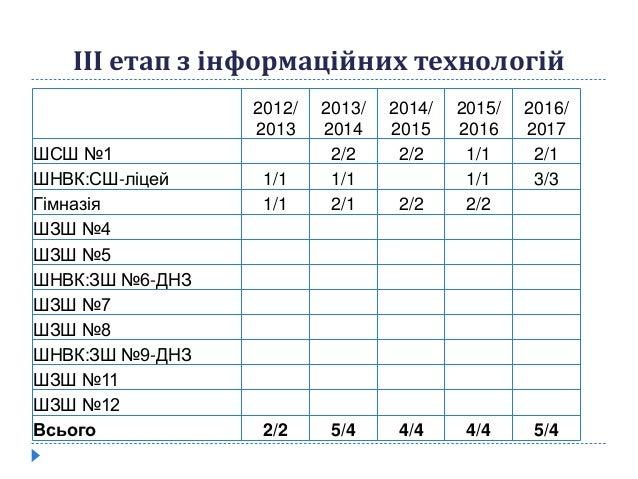 ІІІ етап з інформаційних технологій 2012/ 2013 2013/ 2014 2014/ 2015 2015/ 2016 2016/ 2017 ШСШ №1 2/2 2/2 1/1 2/1 ШНВК:СШ-...