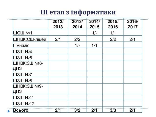 2012/ 2013 2013/ 2014 2014/ 2015 2015/ 2016 2016/ 2017 ШСШ №1 1/- 1/1 ШНВК:СШ-ліцей 2/1 2/2 2/2 2/1 Гімназія 1/- 1/1 ШЗШ №...