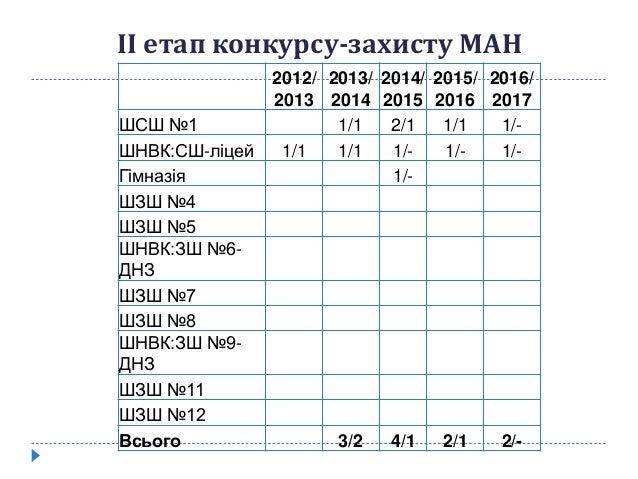 2012/ 2013 2013/ 2014 2014/ 2015 2015/ 2016 2016/ 2017 ШСШ №1 1/1 2/1 1/1 1/- ШНВК:СШ-ліцей 1/1 1/1 1/- 1/- 1/- Гімназія 1...