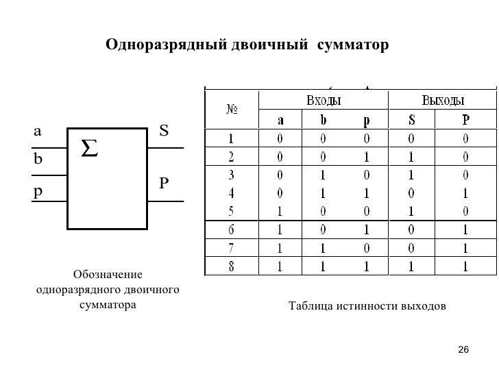 Сети связи и системы коммутации  Шпаргалка