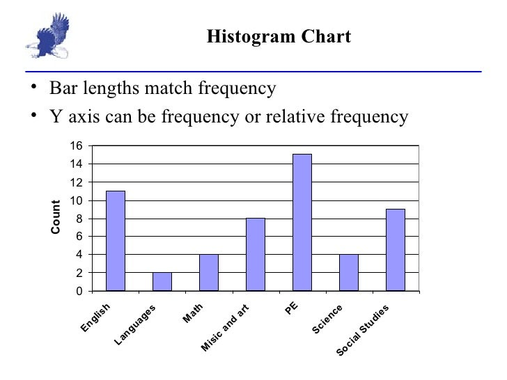 2 3 Depicting Frequency Tables