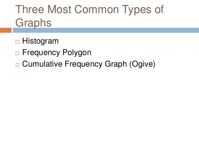 23 histogramfrequency polygonogives audience 4 three most common types of graphs histogram frequency polygon ccuart Image collections