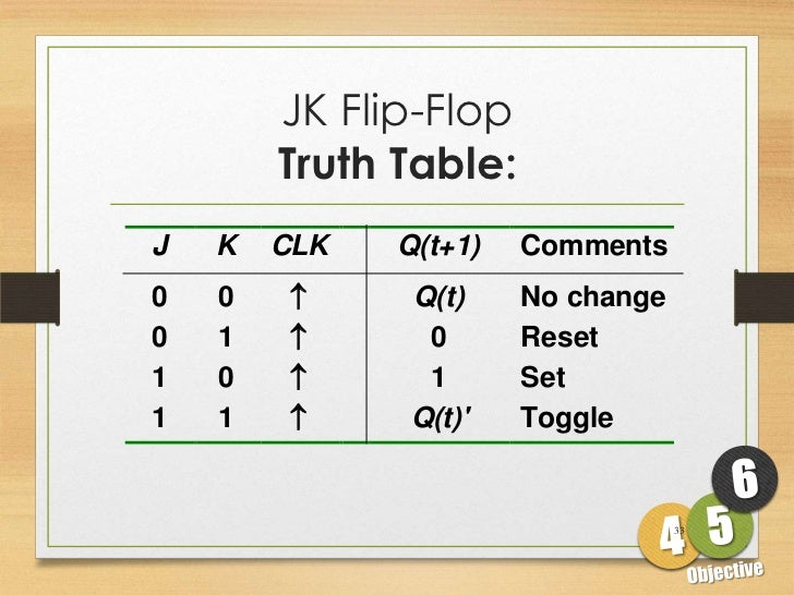 33  jk flip-flop truth table:j k