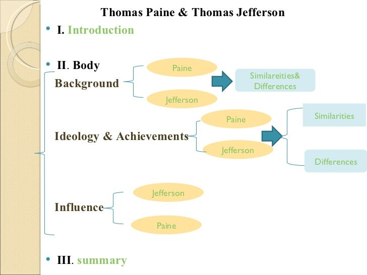 an introduction to the comparison of the declaration of independence by thomas jefferson and the sec Especially the introduction  in the declaration of independence, thomas jefferson listed  ask students to compare these documents with the declaration.