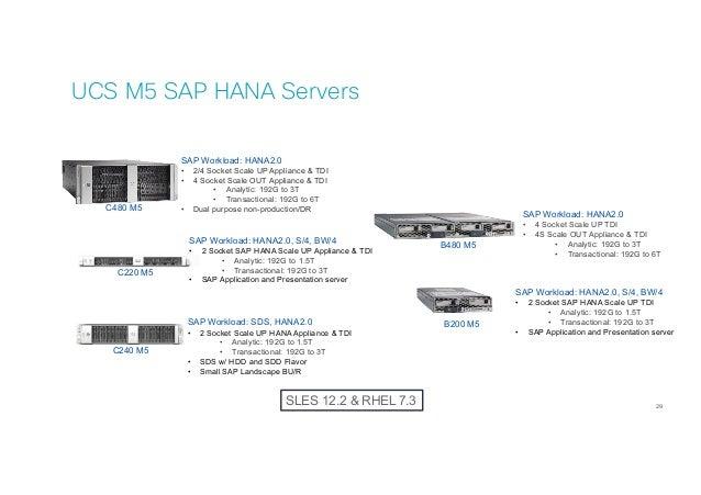 Новое поколение серверов Сisco UCS  Гиперконвергентное решении Cisco …