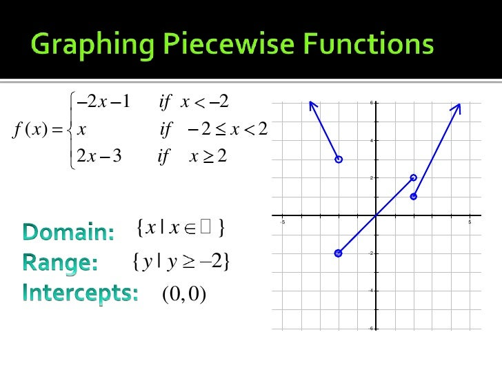 2.5.2 piecewise functions