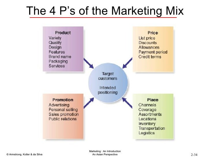 "starbucks 4 p s of marketing The marketing mix ""4ps"" theory was born in united states mccarthy in 1960 in summarized marketing mix elements as four categories: product, price."