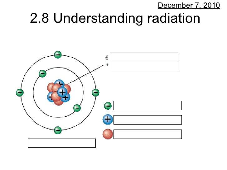 2.8 Understanding radiation December 7, 2010