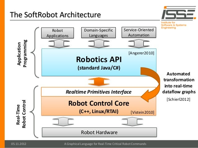 A Graphical Language for Real-Time Critical Robot Commands
