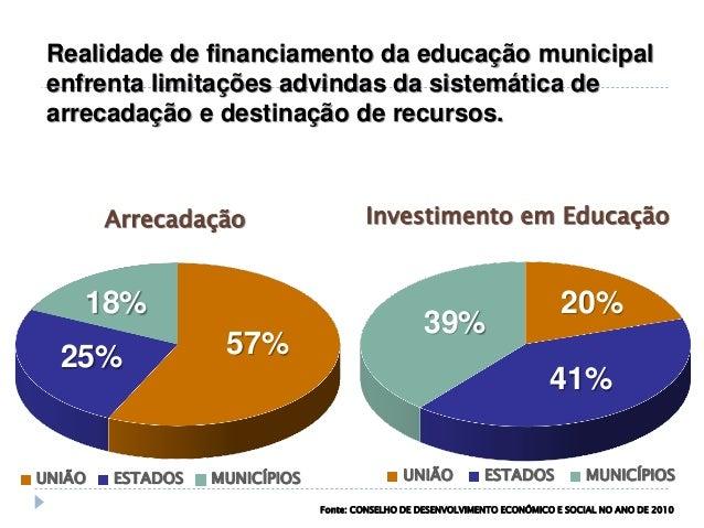 Financiamento da Educação Realidade de financiamento da educação municipal enfrenta limitações advindas da sistemática de ...