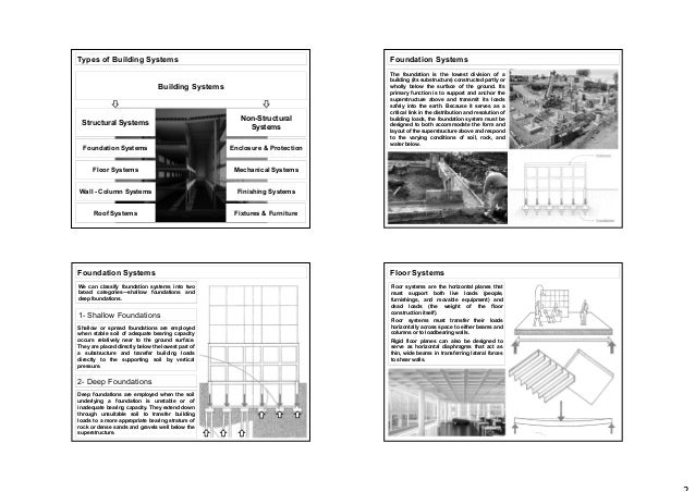 Types of Building Systems Building Systems Structural Systems Foundation Systems Floor Systems Wall - Column Systems Roof ...