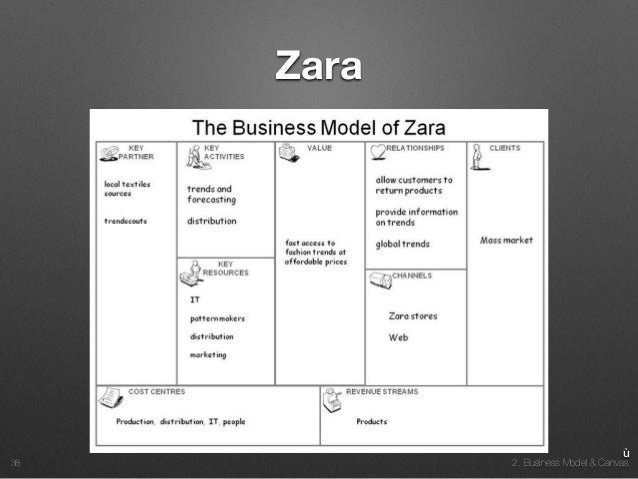 zara business model I habitually click over to zara at least once a day, stocking my virtual cart — removing things on occasion, but usually completing the transaction and.