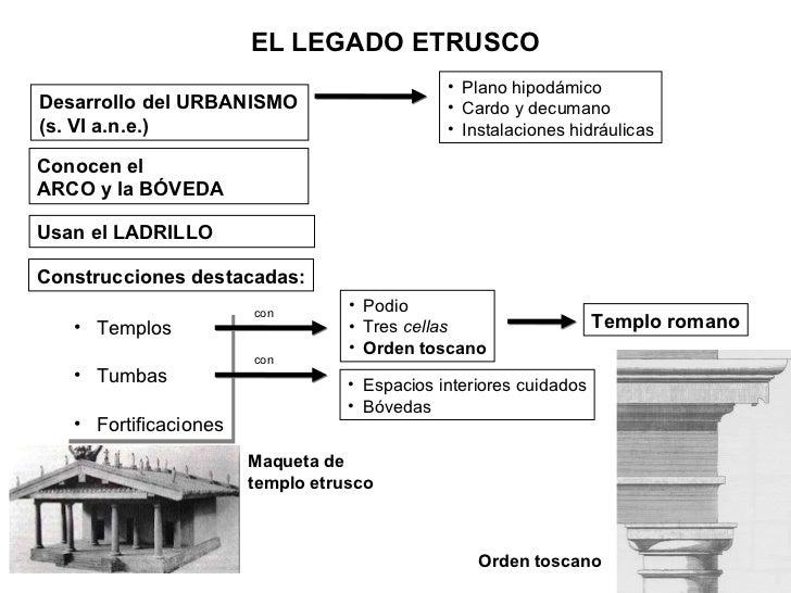 EL LEGADO ETRUSCO Desarrollo del URBANISMO (s. VI a.n.e.) Conocen el  ARCO y la BÓVEDA Usan el LADRILLO Construcciones des...