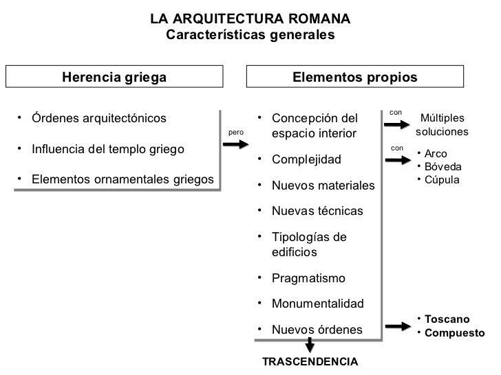 LA ARQUITECTURA ROMANA Características generales <ul><li>Órdenes arquitectónicos </li></ul><ul><li>Influencia del templo g...