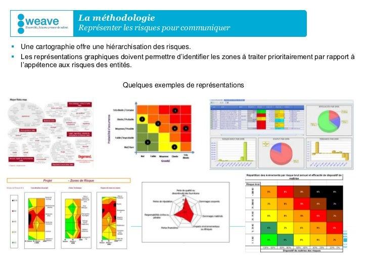 La méthodologie                      Représenter les risques pour communiquer Une cartographie offre une hiérarchisation ...
