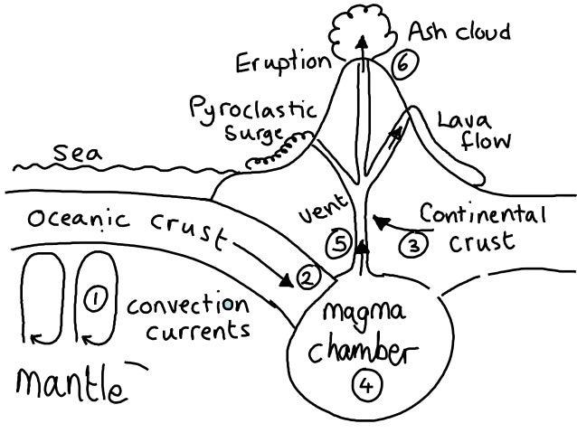 2  causes of volcanoes keh