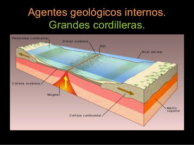 Agentes geol gicos for Interno s