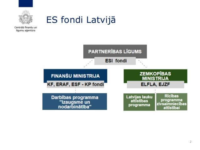 2 ES fondi Latvijā
