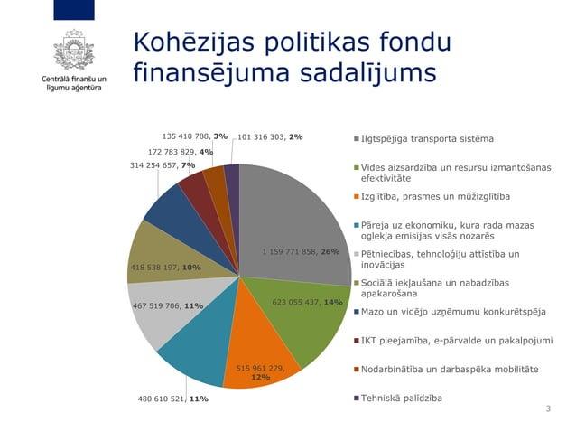 3 Kohēzijas politikas fondu finansējuma sadalījums 1 159 771 858, 26% 623 055 437, 14% 515 961 279, 12% 480 610 521, 11% 4...