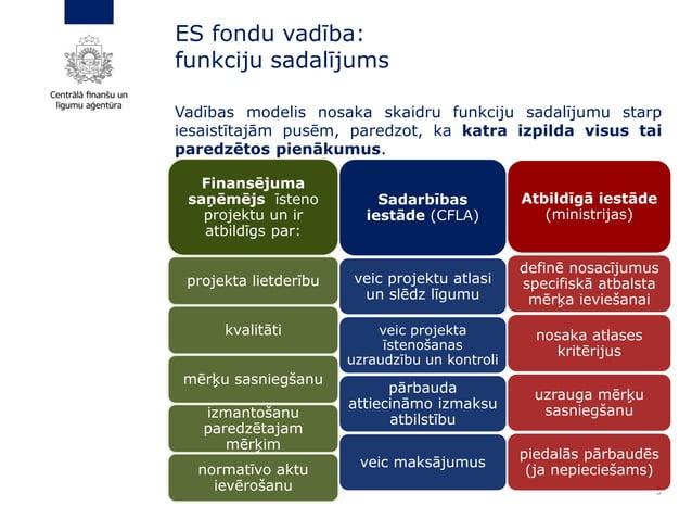 ES fondu vadība: funkciju sadalījums 5 Finansējuma saņēmējs īsteno projektu un ir atbildīgs par: projekta lietderību kvali...