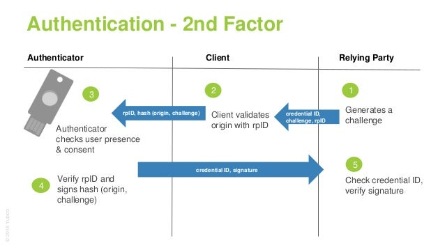 6/26 Practical W3C Web Authentication | Identiverse 2018