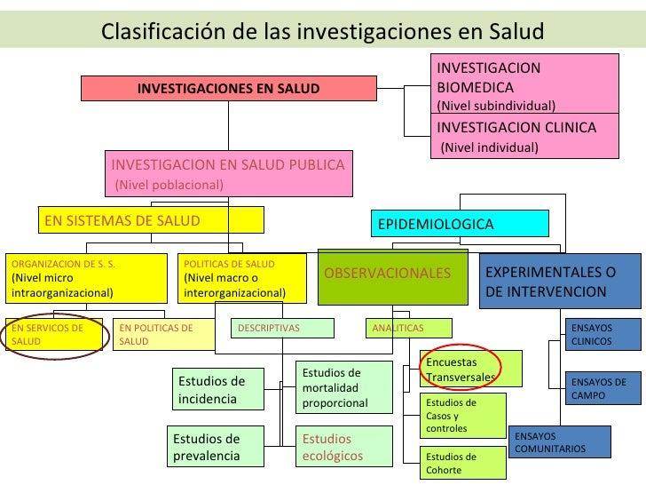 INVESTIGACIONES EN SALUD INVESTIGACION BIOMEDICA (Nivel subindividual) EN SISTEMAS DE SALUD INVESTIGACION EN SALUD PUBLICA...