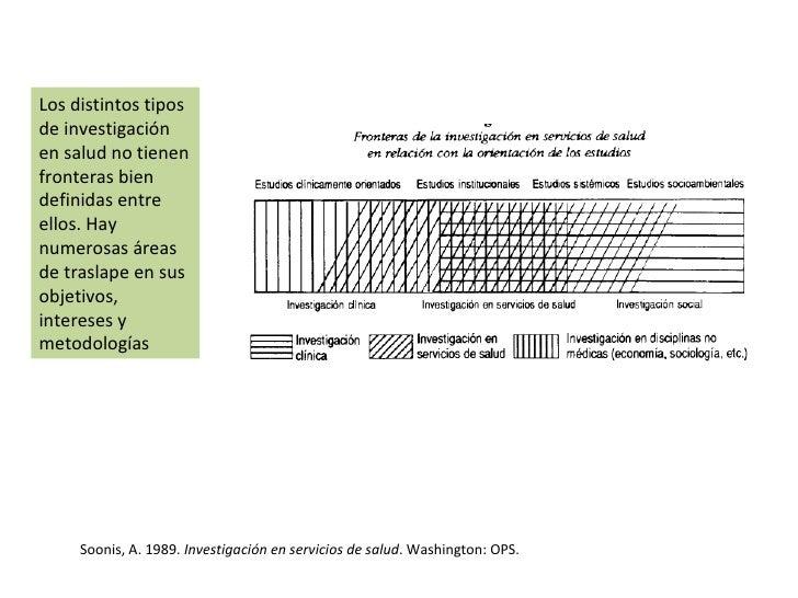 Soonis, A. 1989.  Investigación en servicios de salud . Washington: OPS. Los distintos tipos de investigación en salud no ...