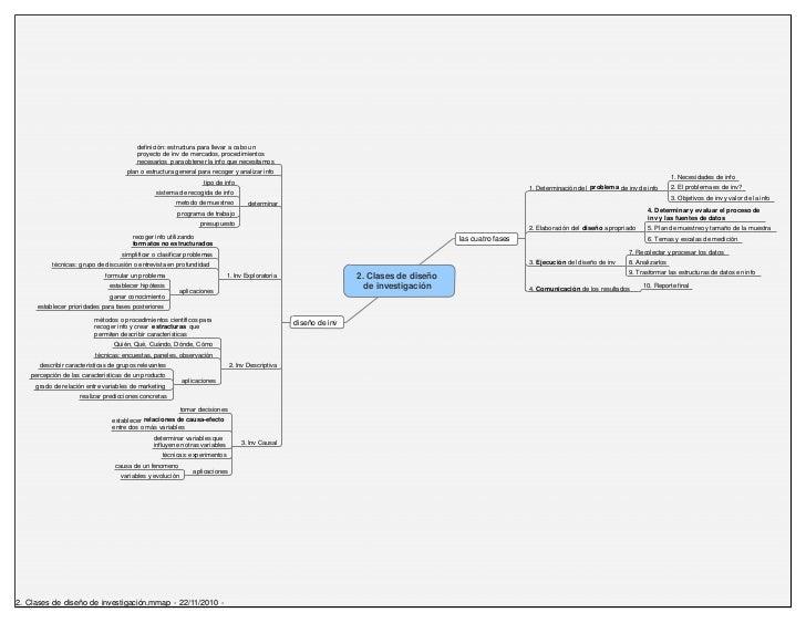 definición: estructura para llevar a cabo un                                         proyecto de inv de mercados, procedim...
