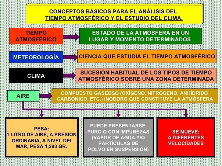 CONCEPTOS BÁSICOS PARA EL ANÁLISIS DEL  TIEMPO ATMOSFÉRICO Y EL ESTUDIO DEL CLIMA. TIEMPO ATMOSFÉRICO ESTADO DE LA ATMÓSFE...