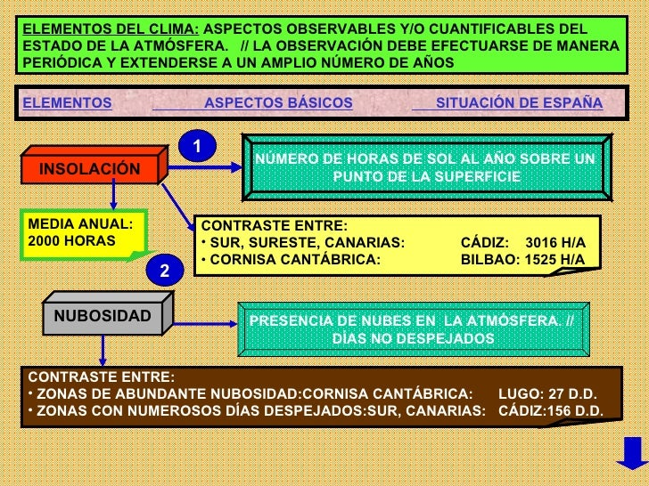ELEMENTOS DEL CLIMA:  ASPECTOS OBSERVABLES Y/O CUANTIFICABLES DEL ESTADO DE LA ATMÓSFERA.  // LA OBSERVACIÓN DEBE EFECTUAR...