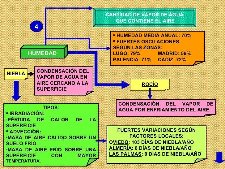 HUMEDAD CANTIDAD DE VAPOR DE AGUA QUE CONTIENE EL AIRE <ul><li>TIPOS: </li></ul><ul><li>IRRADIACIÓN:   </li></ul><ul><li>-...