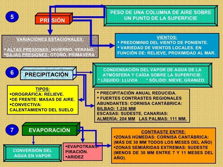 PRESIÓN PESO DE UNA COLUMNA DE AIRE SOBRE UN PUNTO DE LA SUPERFICIE <ul><li>VARIACIONES ESTACIONALES: </li></ul><ul><li>AL...