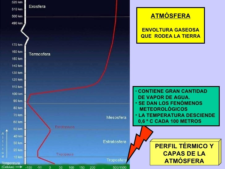 PERFIL TÉRMICO Y CAPAS DE LA ATMÓSFERA <ul><li>CONTIENE GRAN CANTIDAD  </li></ul><ul><li>DE VAPOR DE AGUA. </li></ul><ul><...