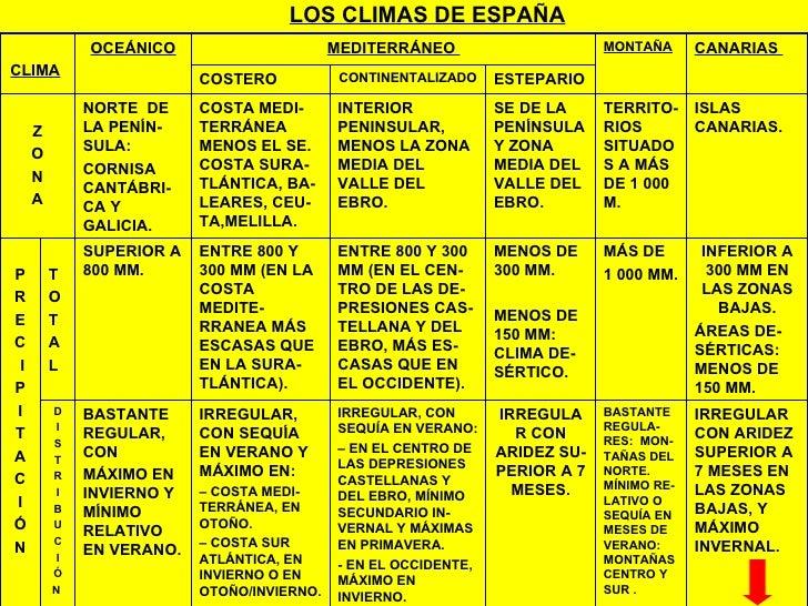 LOS CLIMAS DE ESPAÑA P R E C I P I T A C I Ó N D I S T R I B U C I Ó N  T O T A L  ESTEPARIO  CONTINENTALIZADO  COSTERO  I...