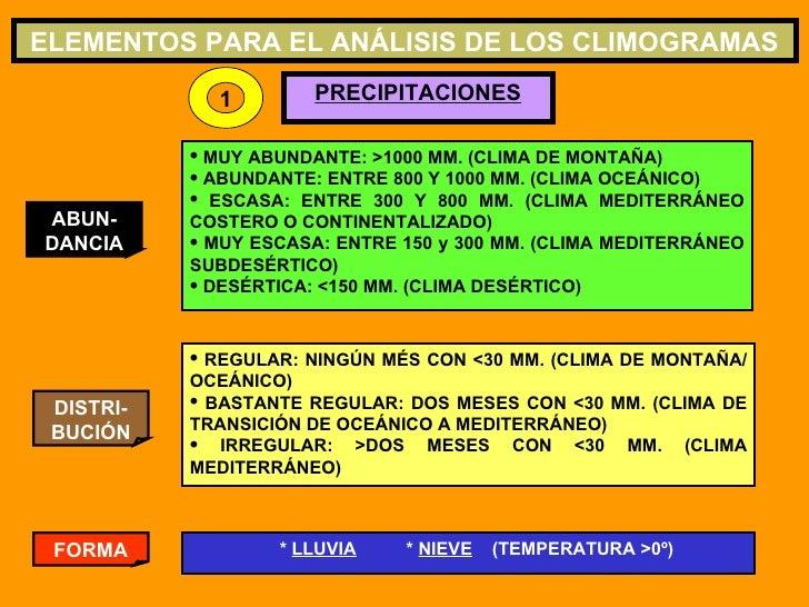 ELEMENTOS PARA EL ANÁLISIS DE LOS CLIMOGRAMAS PRECIPITACIONES ABUN-DANCIA DISTRI-BUCIÓN <ul><li>MUY ABUNDANTE: >1000 MM. (...
