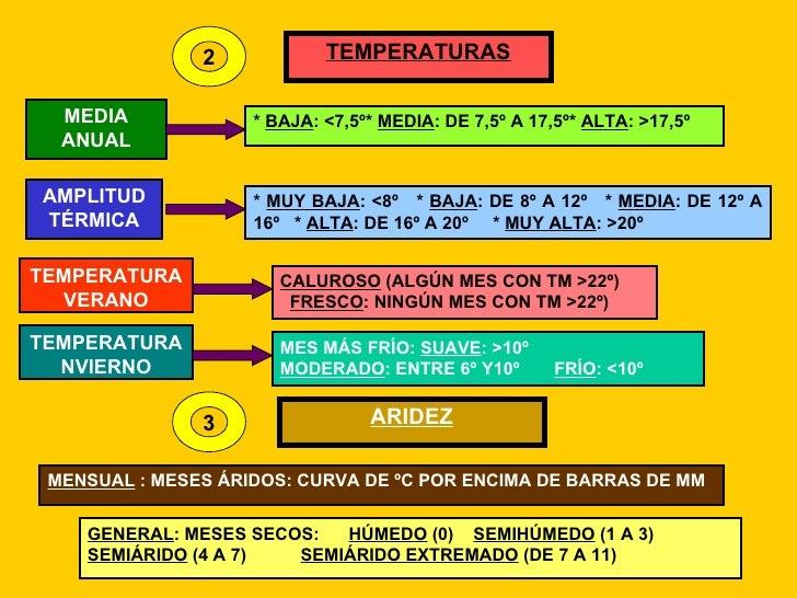 2 TEMPERATURAS MEDIA ANUAL *  BAJA : <7,5º*  MEDIA : DE 7,5º A 17,5º*  ALTA : >17,5º AMPLITUD TÉRMICA *  MUY BAJA : <8º  *...