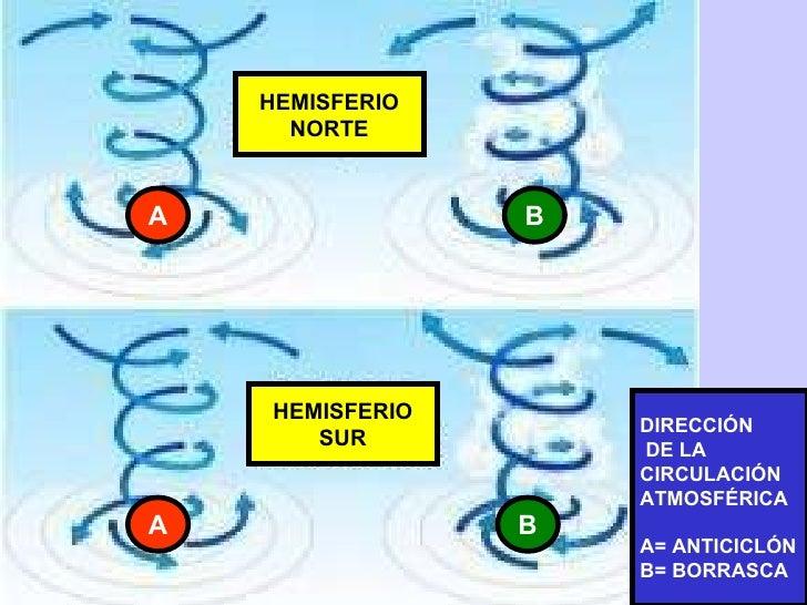 A B A B HEMISFERIO NORTE HEMISFERIO SUR DIRECCIÓN DE LA  CIRCULACIÓN ATMOSFÉRICA A= ANTICICLÓN B= BORRASCA