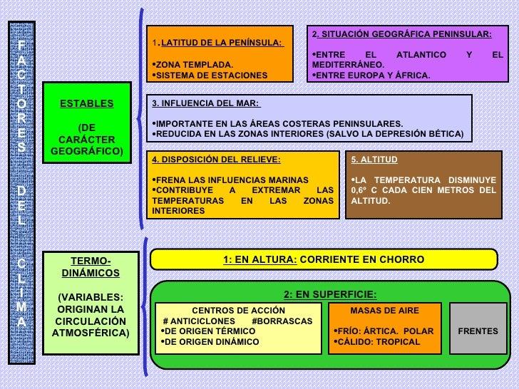 F A C T O R E S D E L C L I M A ESTABLES (DE CARÁCTER GEOGRÁFICO) TERMO- DINÁMICOS (VARIABLES: ORIGINAN LA CIRCULACIÓN ATM...